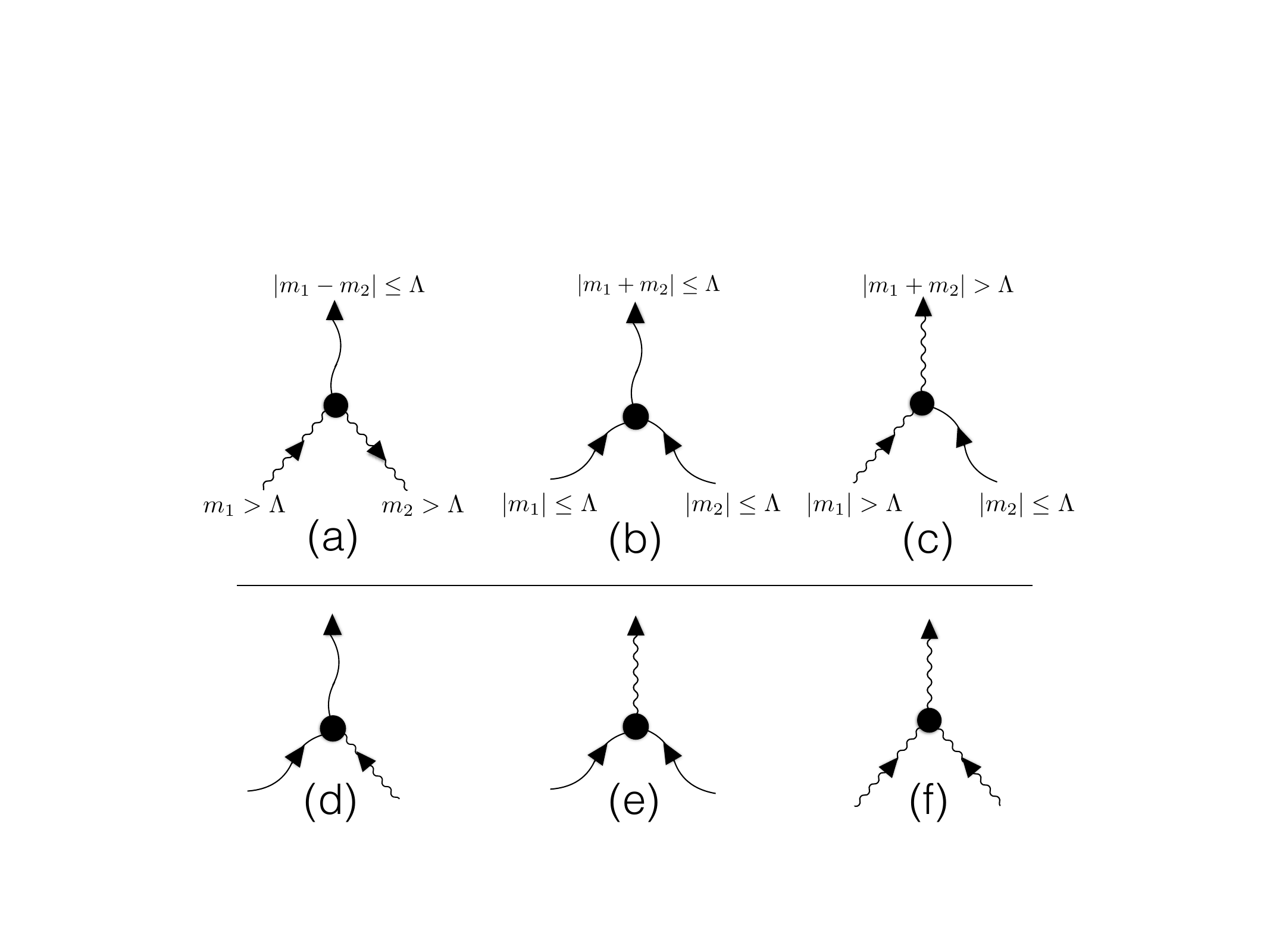 GQL works by limiting non-linear interactions