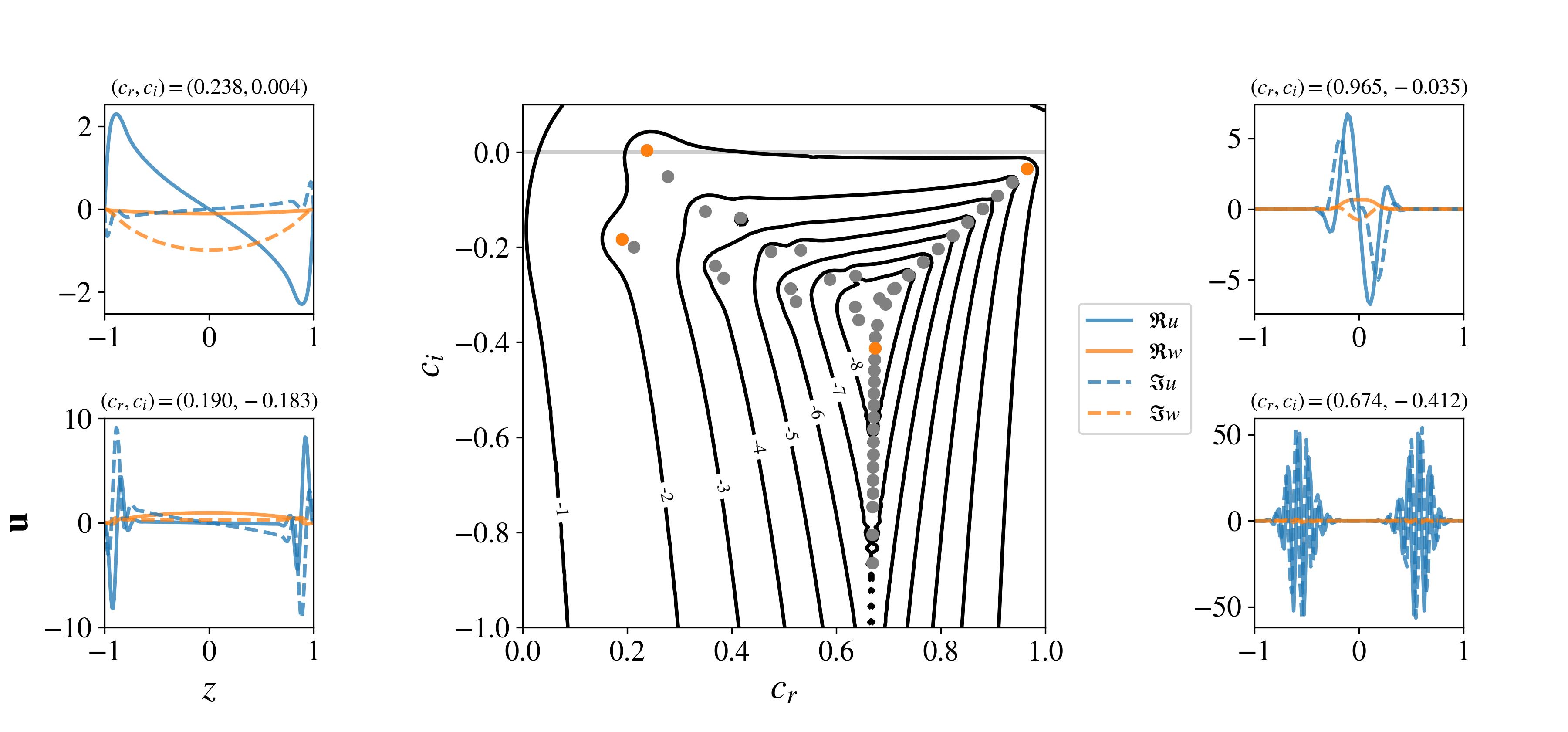 Orr-Sommerfeld pseudospectra with eigentools